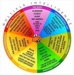 """The WoRM, """"Learning Senses,"""" and """"Multiple-Intelligences ..."""