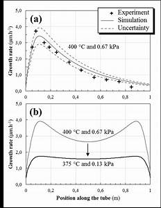 Optimization Of Crxcy Film Thickness Uniformity Along A 1