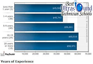 Salary Of A Sonographer by Sonography Salary By Year