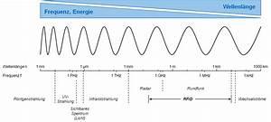 Wellenlänge Berechnen Licht : demokurs einordnung von frequenzen und wellenl ngen ~ Themetempest.com Abrechnung