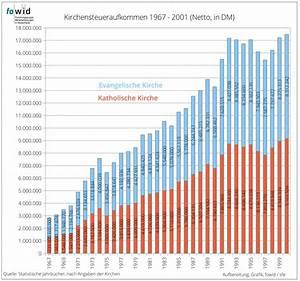Kirchensteuer Berechnen 2016 : kirchensteuer aufkommen der evangelischen und katholischen kirche 1967 2016 fowid ~ Themetempest.com Abrechnung