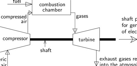 Simple Engine Block Diagram by 1 Flow Diagram Of A Simple Gas Turbine Power Plant