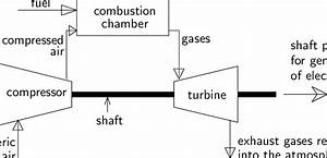 1 Flow Diagram Of A Simple Gas Turbine Power Plant