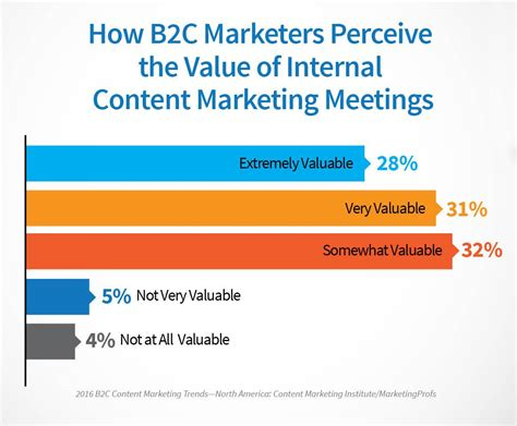 discover 4 key differences between b2c and b2b marketers