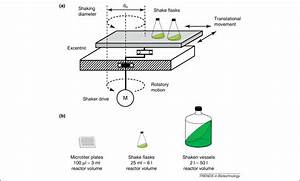 Advances In Shaking Technologies  Trends In Biotechnology