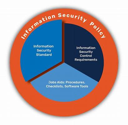 Standards Security Program Management Policy Data Objectives