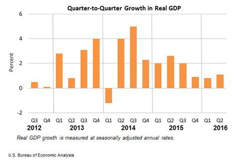 bureau of economic statistics release gross domestic product