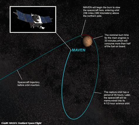 NASA Mars Orbiter Arrives at Red Planet Tonight | VIDEO