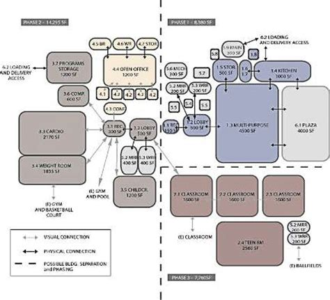 Diagram Of Community Center by Smashwords Design Creation Of Artifacts In Society A