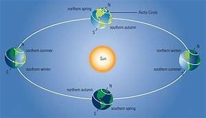 Diagram Of Why Earth Has Seasons Gallery - How To Guide ...