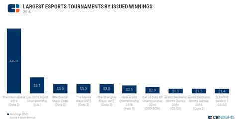 esports revolution  top teams players