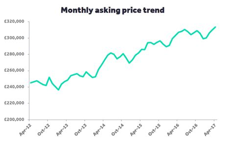 house price index property news property blog rightmove