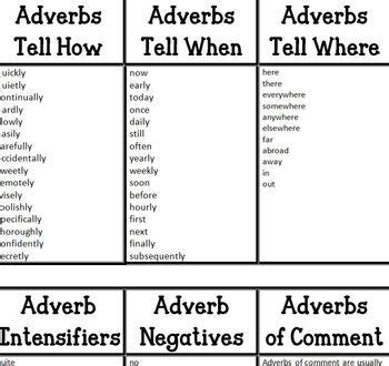 types of adverbs different types different types of and