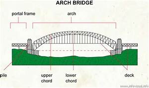 Wood Work Arched Bridge Plans PDF Plans