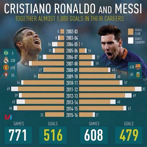 Who Can Break Ronaldo And Messi's Record When They Retire ...