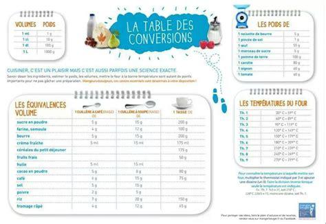 tableau d馗o cuisine tableau de conversion les recettes de caline