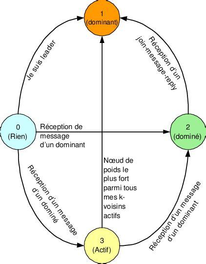 Construction Diagramme De Phase by Diagramme De Changement D 233 Tat Pour La Premi 232 Re Phase De