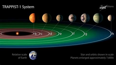 how nasa found 7 new earth like planets in a solar system