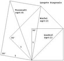 Diagonale Eines Quadrats Berechnen : tesserakt ~ Themetempest.com Abrechnung