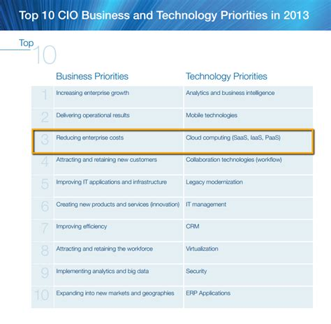 Private Paas The Cio's #1 Priority In 2014 Apprenda