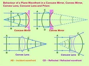 Wave Optics Class 12 Part
