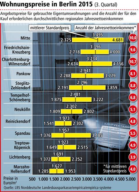 Gebrauchte Eigentumswohnung Kaufen by Dank Niedriger Zinsen Ist Kaufen Dennoch Meist G 252 Nstiger