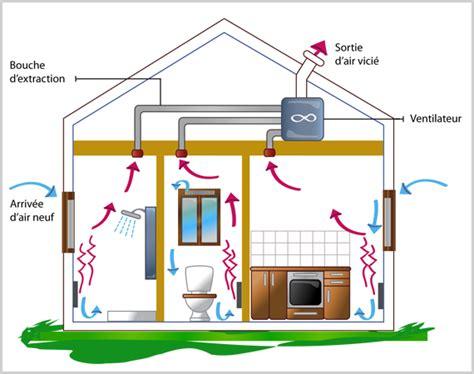 ventilation naturelle salle de bain la vmc simple flux construction maison rt 2012 aix en provenceconstruction maison rt