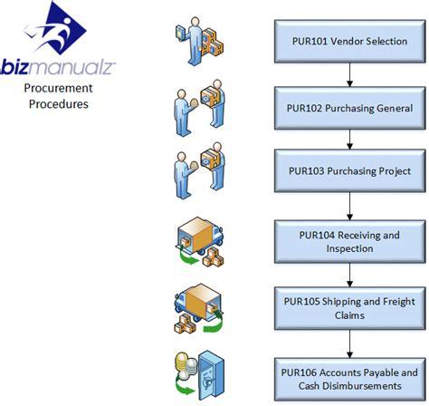 accounting policies  procedures manual bizmanualz