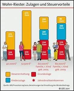 Lbs Wohn Riester : wohn riester kann als sonderausgabe geltend gemacht werden ~ Lizthompson.info Haus und Dekorationen