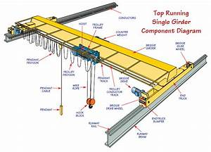 31 Overhead Crane Parts Diagram