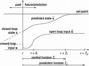 Block Diagram Of Model Predictive Control System