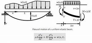 Matlab Analysis Flexural Motion Of Beam By Finite