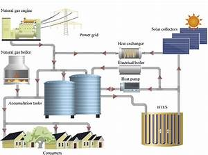 Simplified Diagram Of The Braedstrup Combined Heat And