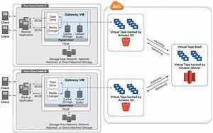 How Aws Storage Gateway Works  Architecture