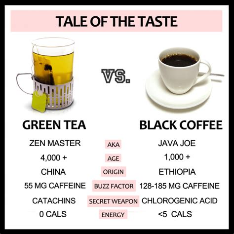 Keep in mind that the actual caffeine content of a cup of coffee or tea can vary quite a bit. Green Tea vs. Black Coffee - The Greatist Debate