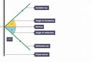 A Ray Diagram Showing Angle Of Incidence And Angle Of Reflection   With Images