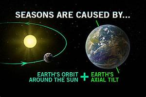 Why Is Earth's Elliptical Orbit - Pics about space