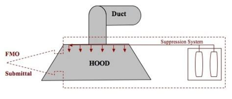 Commercial Kitchen Hood & Duct Extinguishing System