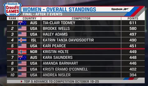 From the sanctions schedule, the 2020 crossfit games seem to be taking place somewhere in august 2020. Final Results of 2020 CrossFit Games - Stage One . Top 5 ...