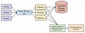 Github  Falconer  High Throughout  Unsampled Tracing Span Buffer With Streaming Search