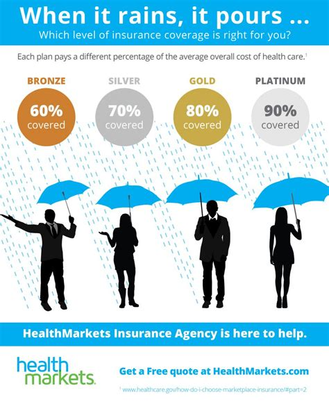 find affordable health insurance  compare quotes