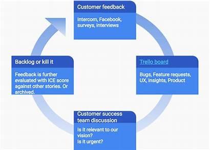 Feedback Loop Customer Built Works Medium Vigi