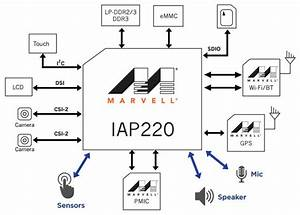 Marvell Archives - Cnx Software