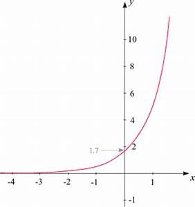 Asymptote Berechnen : exponentialfunktion graph werte bestimmen mathematik chemieonline forum ~ Themetempest.com Abrechnung