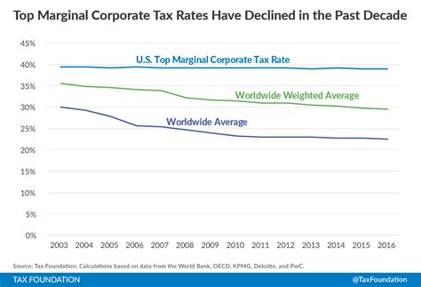 Corporate Income Tax Rates Around The World, 2016