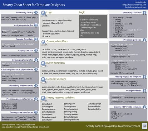 php programming cheat sheets for php developers php
