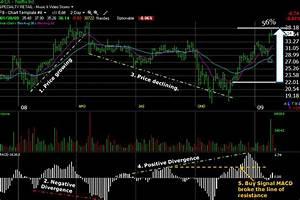 Macd Stock Chart Indicator Learn Stock Market Trading