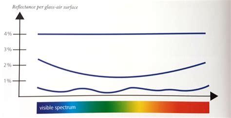 transmission of light vixen vii 5 20x50 ir sf optics trade