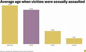 Six charts that explain sexual assault on college campuses ...