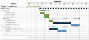 Diagramme De Gantt Pour Planning